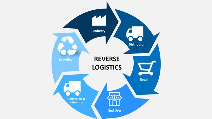 reverse-logistics best practices